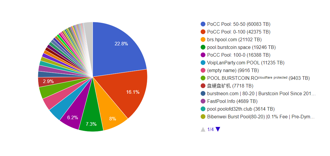 current burstcoin mining pools